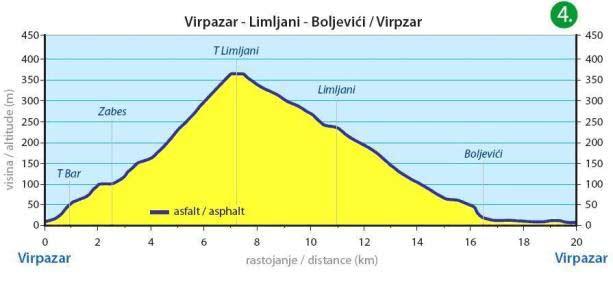 Virpazar - Limljani - Boljevici - Virpazar