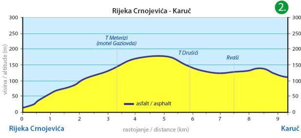 Rijeka Crnojevica - Karuc