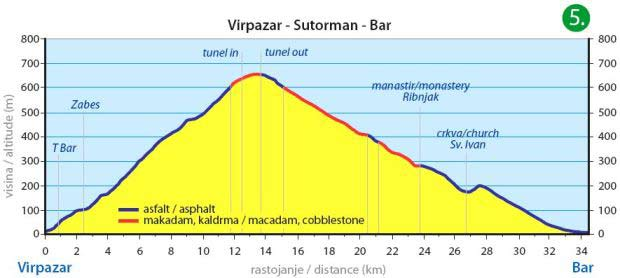 Virpazar - Sutorman - Bar