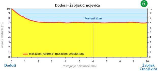 Dodoši - Žabljak Crnojevica